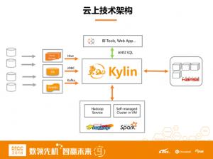 基于Apache Kylin的云上大数据交互式分析实践
