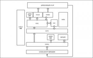 Cube-ANSI-SQL-Hadoop-Apache-Kylin