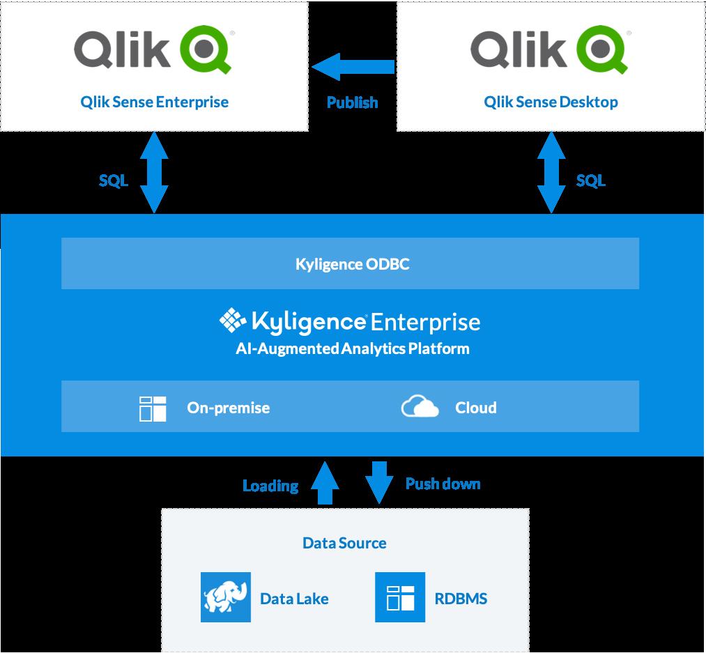 Scale Data Exploration With Kyligence OLAP and Qlik | Kyligence