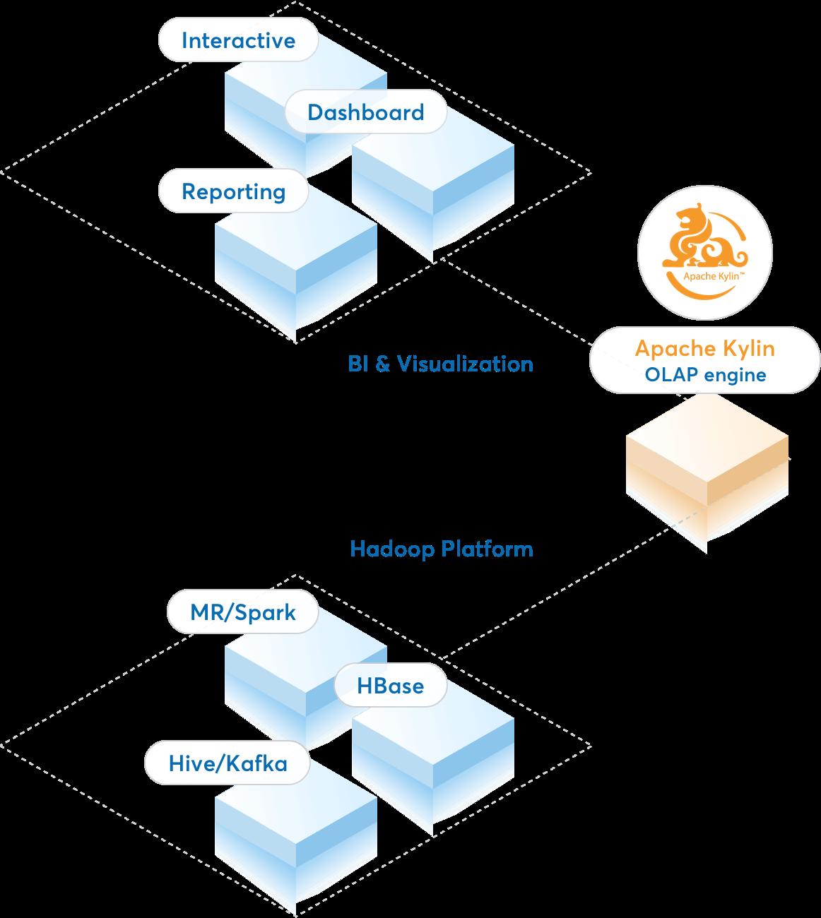 Apache Kylin – Open Source OLAP for Big Data | Kyligence