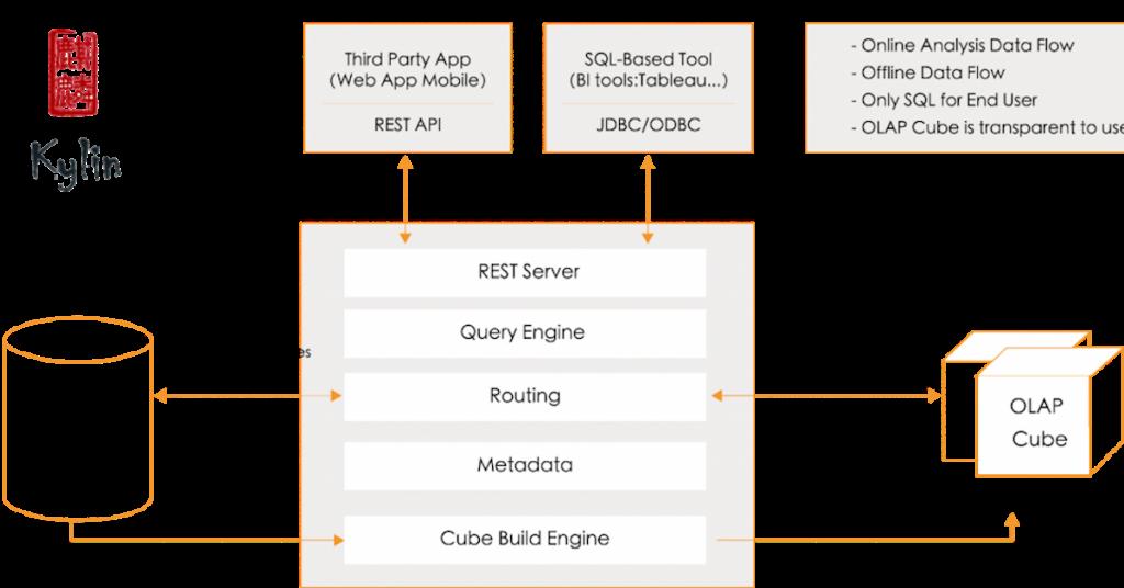 Apache Kylin Example OLAP analytics architecture