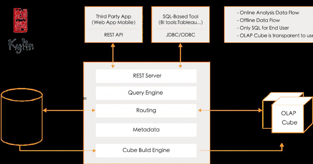 Extreme OLAP Analytics With Apache Kylin | Kyligence