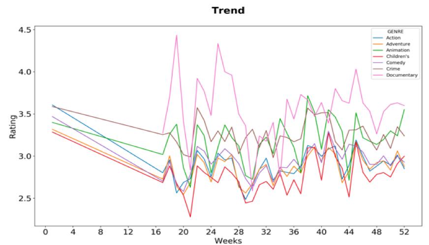 Apache Kylin Python SQL Trend Line Chart