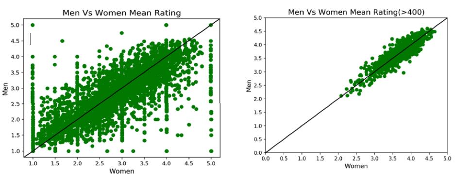 Apache Kylin Python SQL Scatter Plot Chart