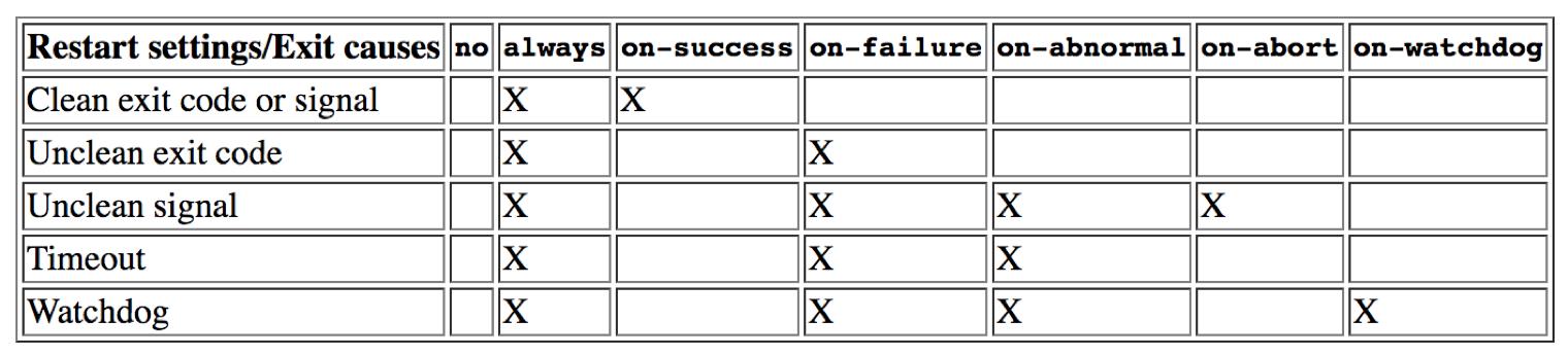 List of Parameters for Triggered Restart