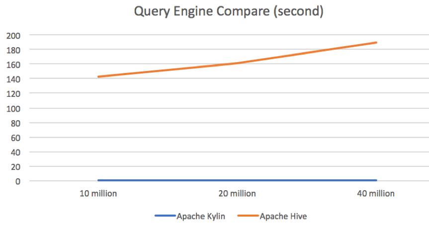 Apache Kylin Benchmarks Against Apache Hive