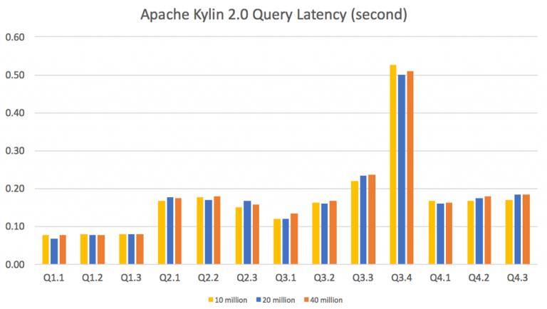 Apache Kylin Query Performance Chart