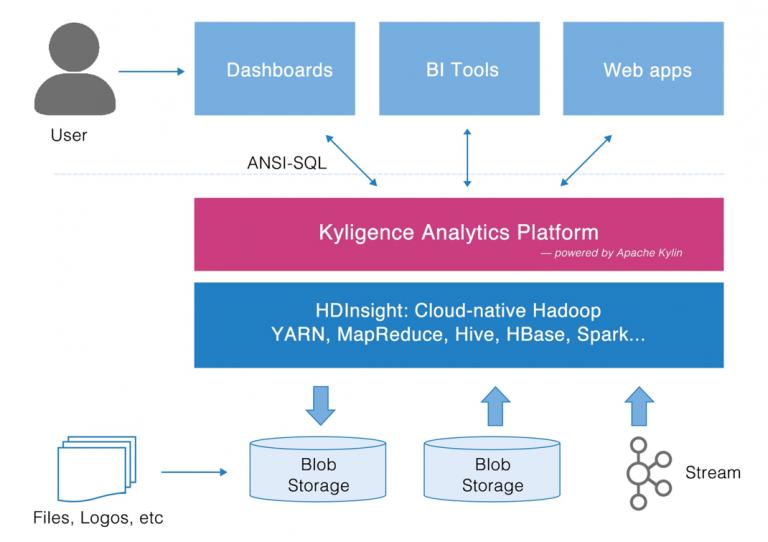 Kyligence Big Data Analytics Platform With Azure HDInsight Architecture