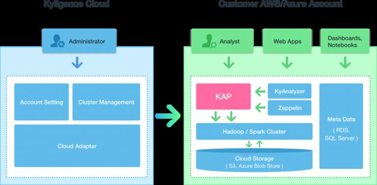 Kyligence Cloud Architecture Diagram