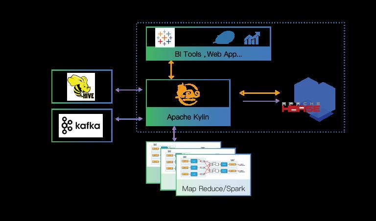 Apache Kylin Architecture