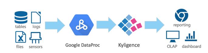Kyligence Cloud Platform and Kyligence Steps